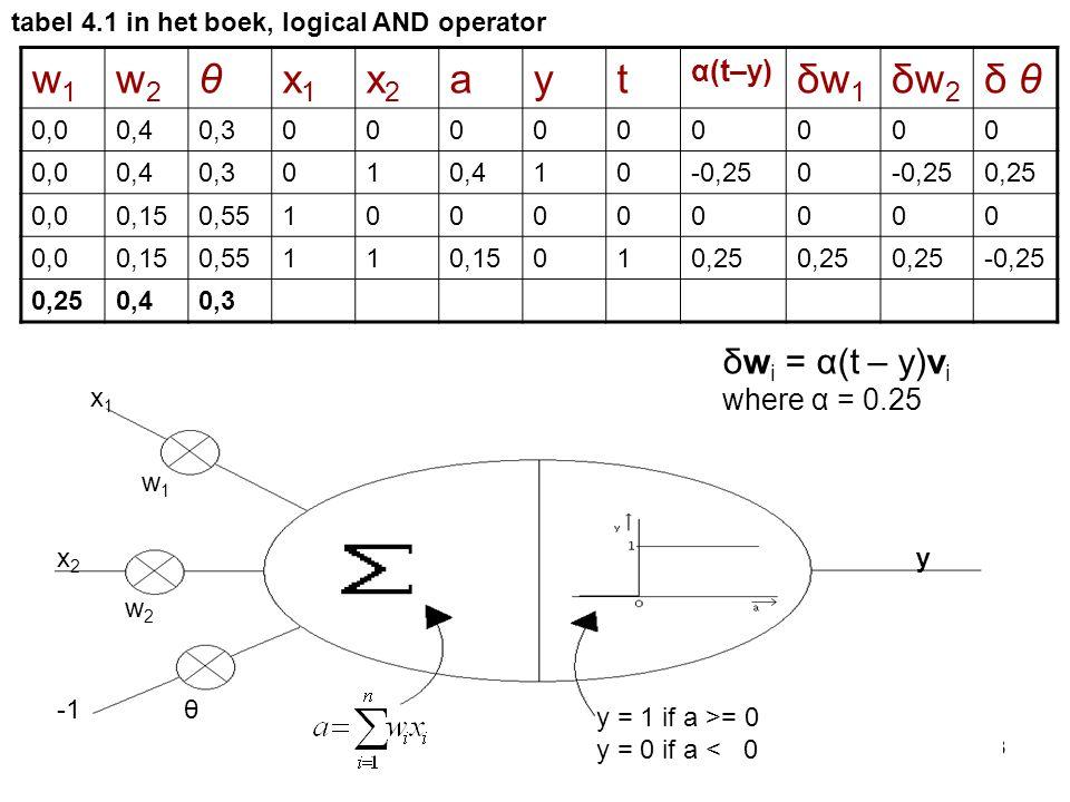 23 y = 1 if a >= 0 y = 0 if a < 0 x1x1 w1w1 x2x2 y w2w2 θ δw i = α(t – y)v i where α = 0.25 tabel 4.1 in het boek, logical AND operator w1w1 w2w2 θx1x
