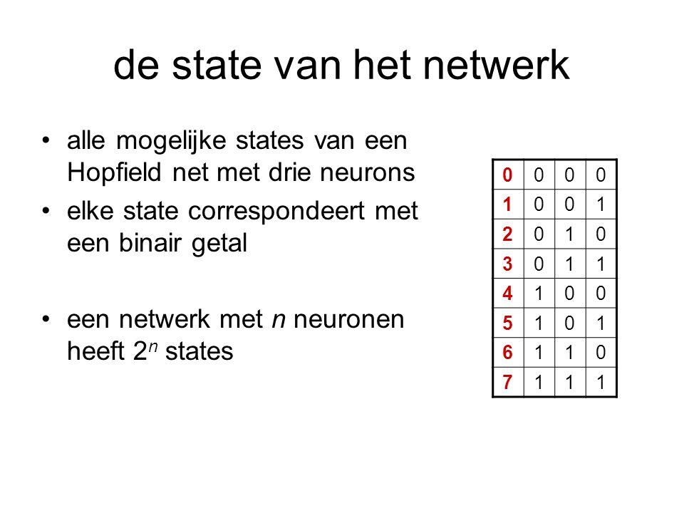de state van het netwerk alle mogelijke states van een Hopfield net met drie neurons elke state correspondeert met een binair getal een netwerk met n