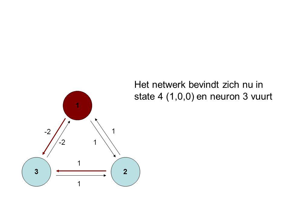 3 1 2 -2 1 1 1 1 Het netwerk bevindt zich nu in state 4 (1,0,0) en neuron 3 vuurt