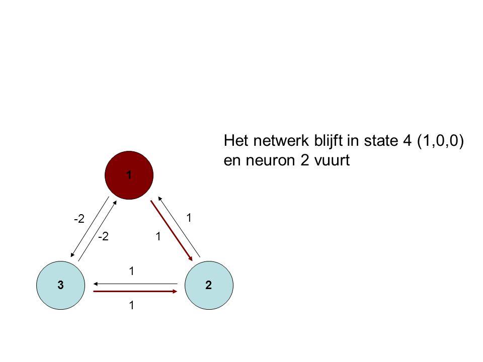 3 1 2 -2 1 1 1 1 Het netwerk blijft in state 4 (1,0,0) en neuron 2 vuurt