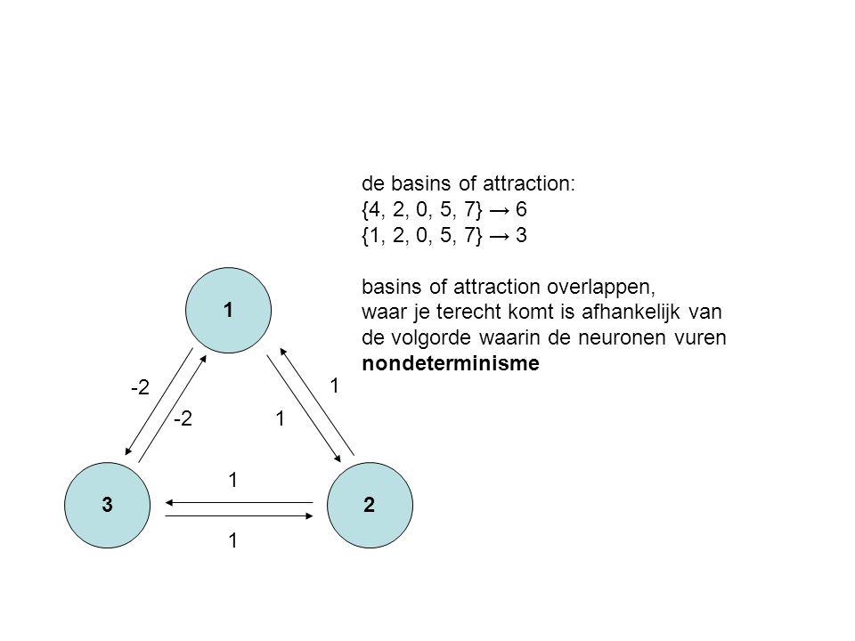 3 1 2 -2 1 1 1 1 de basins of attraction: {4, 2, 0, 5, 7} → 6 {1, 2, 0, 5, 7} → 3 basins of attraction overlappen, waar je terecht komt is afhankelijk