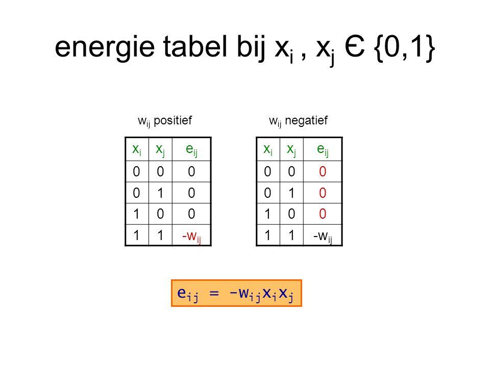energie tabel bij x i, x j Є {0,1} xixi xjxj e ij 000 010 100 11-w ij w ij positief xixi xjxj e ij 000 010 100 11-w ij w ij negatief e ij = -w ij x i