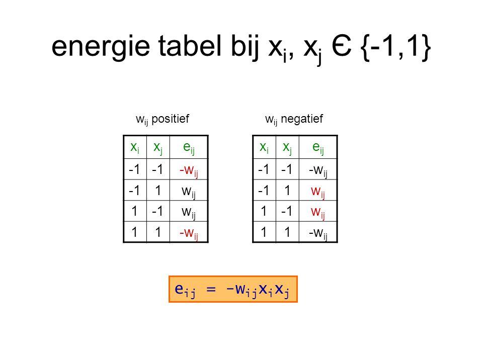energie tabel bij x i, x j Є {-1,1} xixi xjxj e ij -w ij 1w ij 1w ij 11-w ij w ij positief xixi xjxj e ij -w ij 1w ij 1w ij 11-w ij w ij negatief e ij