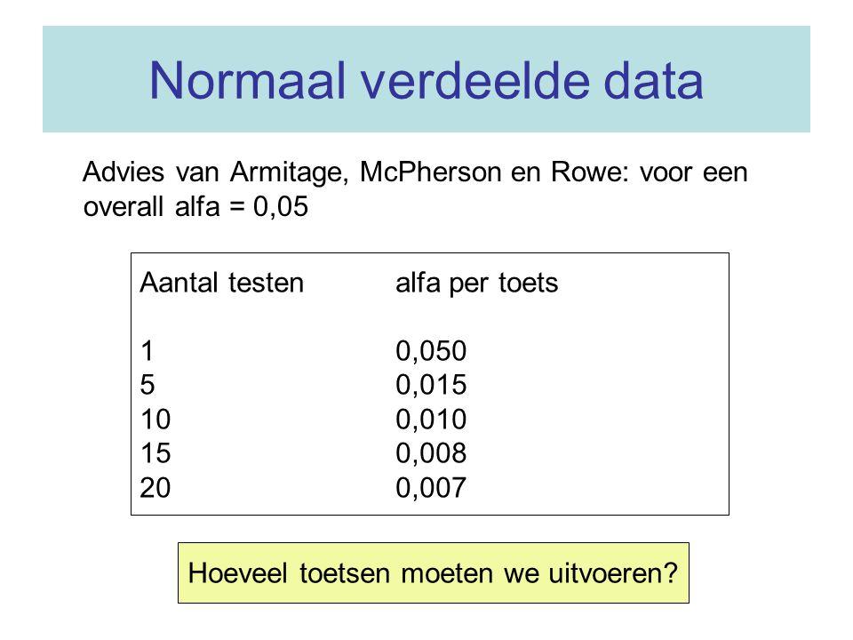 Normaal verdeelde data Advies van Armitage, McPherson en Rowe: voor een overall alfa = 0,05 Aantal testenalfa per toets 10,050 50,015 100,010 150,008