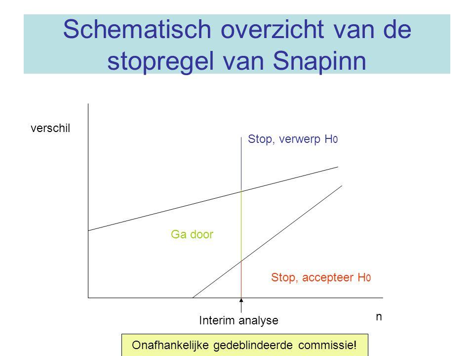 Schematisch overzicht van de stopregel van Snapinn n verschil Interim analyse Stop, accepteer H 0 Ga door Stop, verwerp H 0 Onafhankelijke gedeblindee