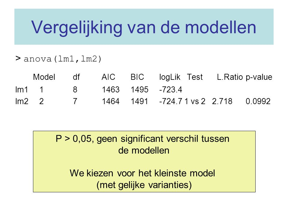 Vergelijking van de modellen > anova(lm1,lm2) Model df AIC BIC logLik Test L.Ratio p-value lm1 1 8 1463 1495 -723.4 lm2 2 7 1464 1491 -724.7 1 vs 2 2.