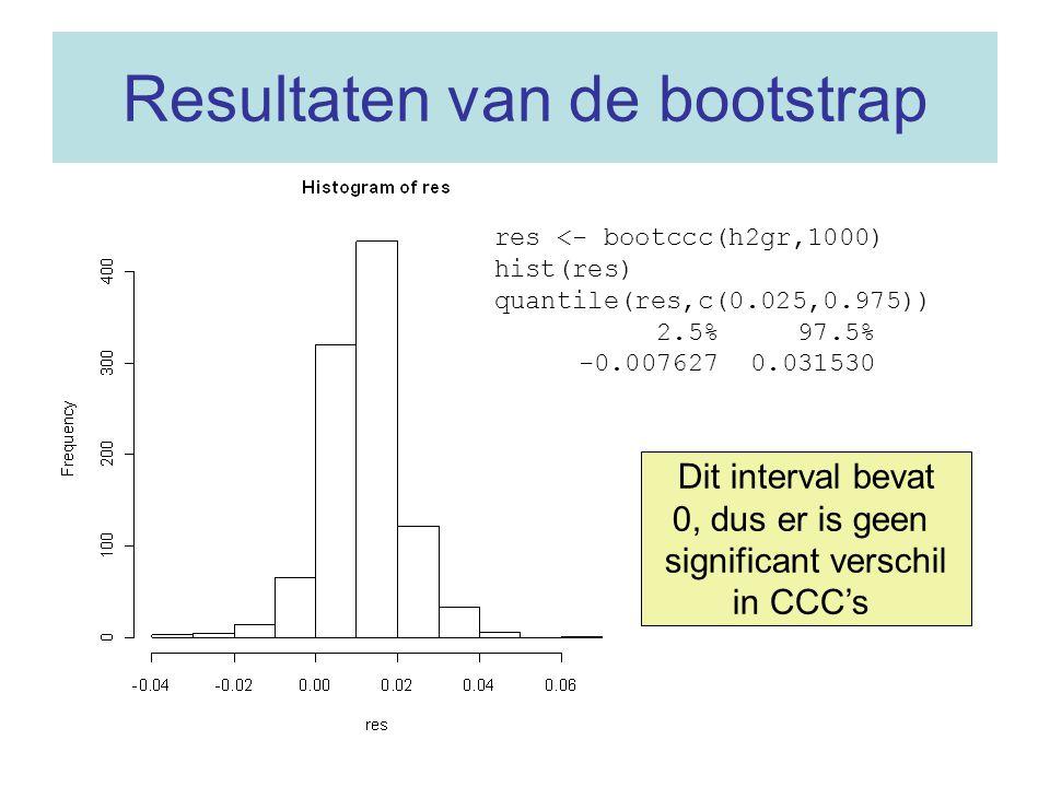 Resultaten van de bootstrap res <- bootccc(h2gr,1000) hist(res) quantile(res,c(0.025,0.975)) 2.5% 97.5% -0.007627 0.031530 Dit interval bevat 0, dus e
