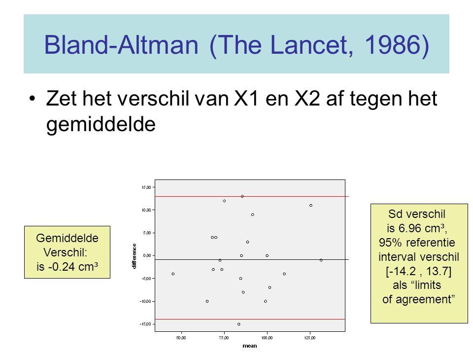 Bland-Altman (The Lancet, 1986) Zet het verschil van X1 en X2 af tegen het gemiddelde Gemiddelde Verschil: is -0.24 cm³ Sd verschil is 6.96 cm³, 95% r