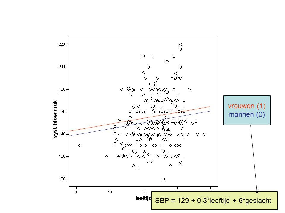 vrouwen (1) mannen (0) SBP = 129 + 0,3*leeftijd + 6*geslacht