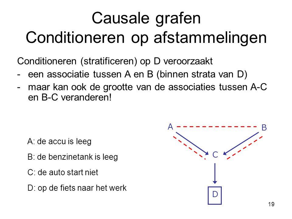 19 Causale grafen Conditioneren op afstammelingen Conditioneren (stratificeren) op D veroorzaakt -een associatie tussen A en B (binnen strata van D) -maar kan ook de grootte van de associaties tussen A-C en B-C veranderen.