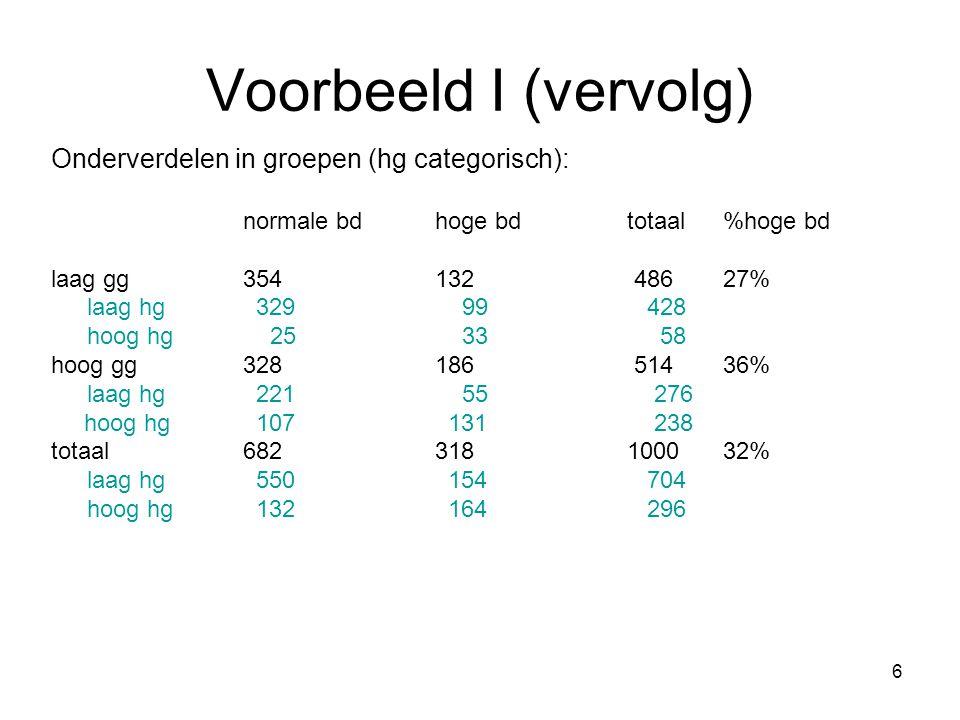 6 Voorbeeld I (vervolg) Onderverdelen in groepen (hg categorisch): normale bdhoge bdtotaal %hoge bd laag gg354132 48627% laag hg 329 99 428 hoog hg 25 33 58 hoog gg328186 51436% laag hg 221 55 276 hoog hg 107 131 238 totaal682318100032% laag hg 550 154 704 hoog hg 132 164 296