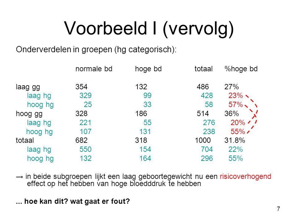 7 Voorbeeld I (vervolg) Onderverdelen in groepen (hg categorisch): normale bdhoge bdtotaal %hoge bd laag gg354132 48627% laag hg 329 99 428 23% hoog h