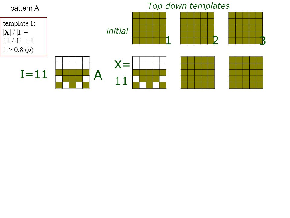 A B Top down templates initial 1 3 2 I=11 X= 11 8 template 1: |X| / |I| = 8 / 11 = 0,73 0,73 < 0,8 template 2: |X| / |I| = 11 / 11 = 1 1 > 0,8 pattern B