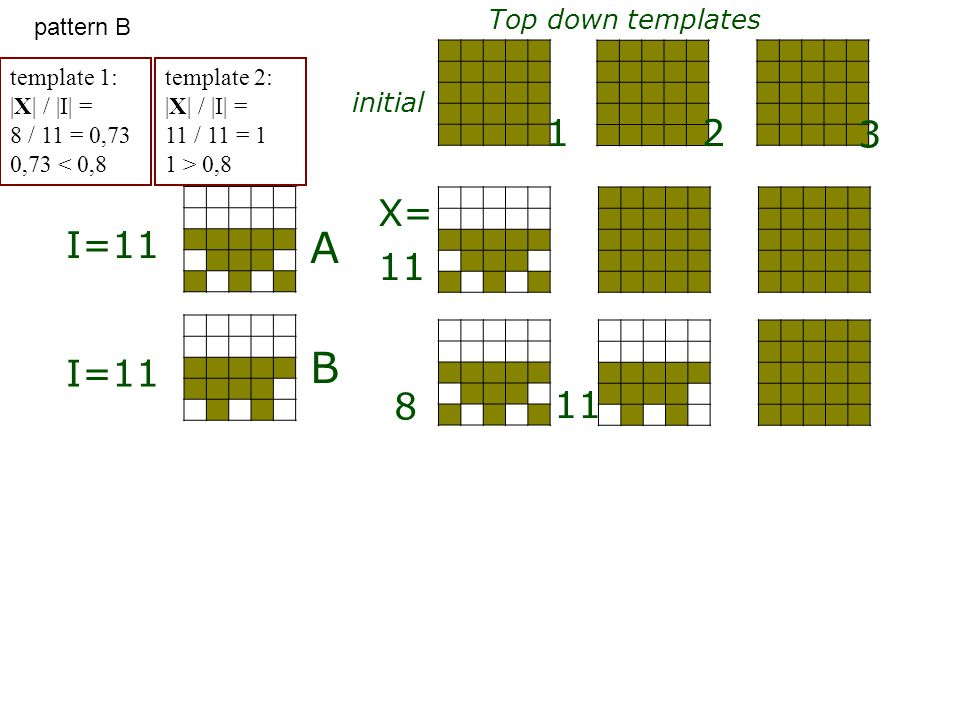 A B Top down templates initial 1 3 2 I=11 X= 11 8 template 1: |X| / |I| = 8 / 11 = 0,73 0,73 < 0,8 template 2: |X| / |I| = 11 / 11 = 1 1 > 0,8 pattern
