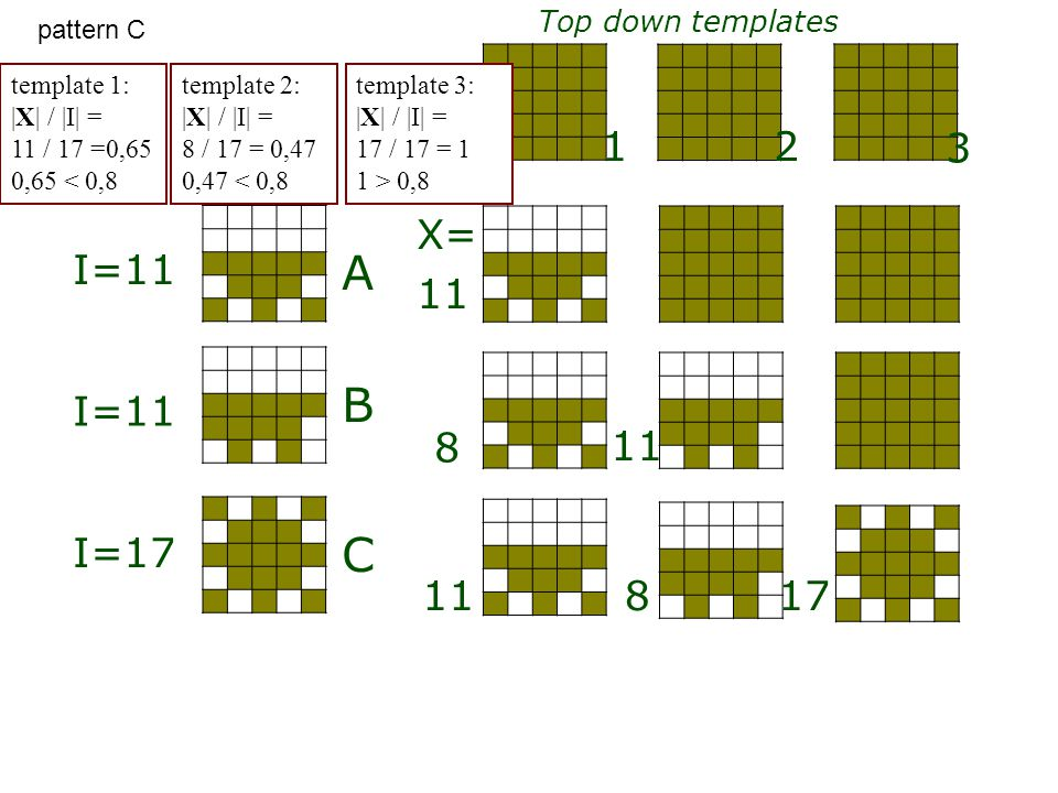 A B C Top down templates initial 1 3 2 I=11 I=17 X= 11 8 817 pattern C template 1: |X| / |I| = 11 / 17 =0,65 0,65 < 0,8 template 2: |X| / |I| = 8 / 17