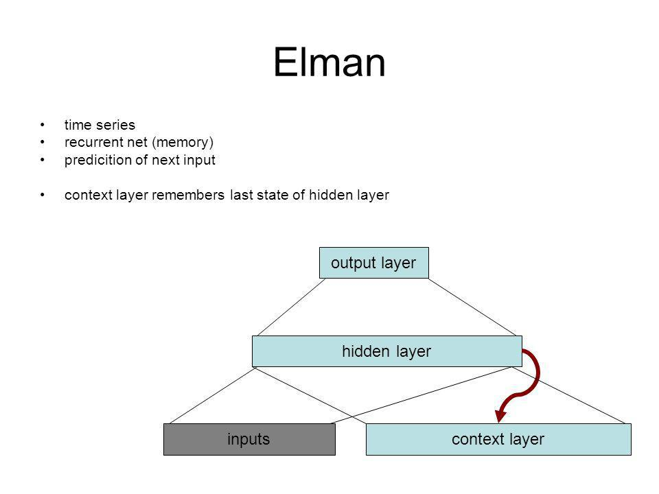 Elman time series recurrent net (memory) predicition of next input context layer remembers last state of hidden layer inputs output layer hidden layer