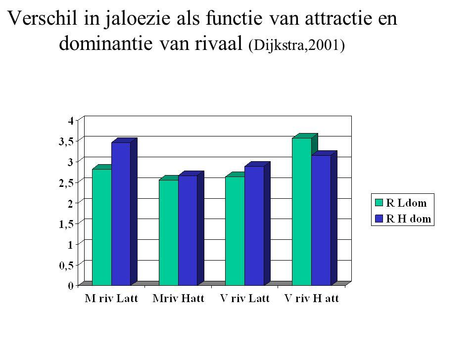 Verschil in jaloezie als functie van attractie en dominantie van rivaal (Dijkstra,2001)