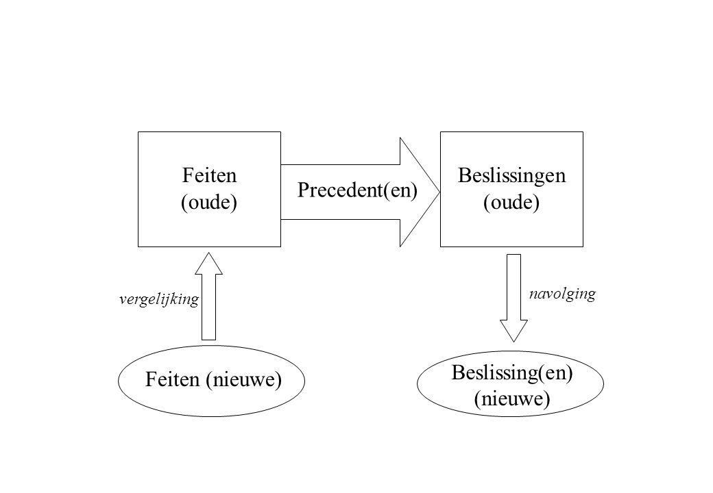 Feiten (nieuwe) Beslissing(en) (nieuwe) Precedent(en) Feiten (oude) Beslissingen (oude) vergelijking navolging