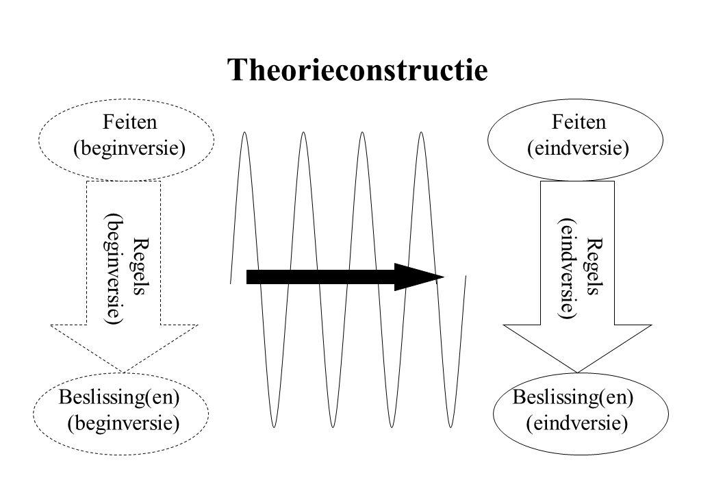 Feiten (beginversie) Beslissing(en) (beginversie) Regels (beginversie) Theorieconstructie Feiten (eindversie) Beslissing(en) (eindversie) Regels (eind
