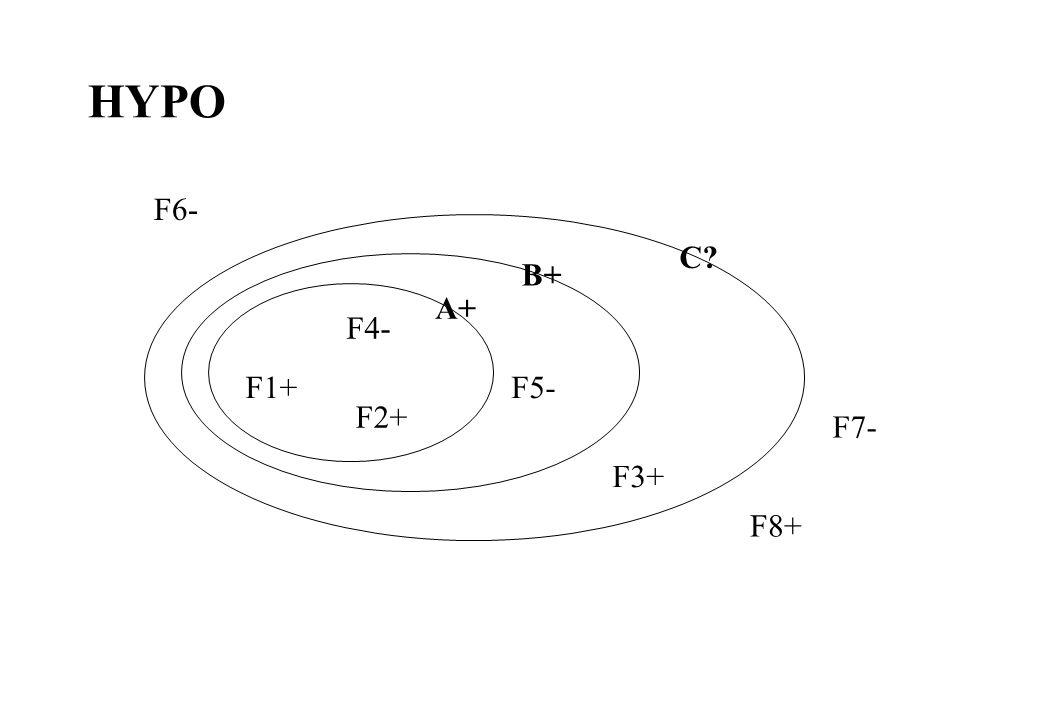 HYPO F1+ F2+ F3+ F4- F5- F6- F7- F8+ A+ B+ C