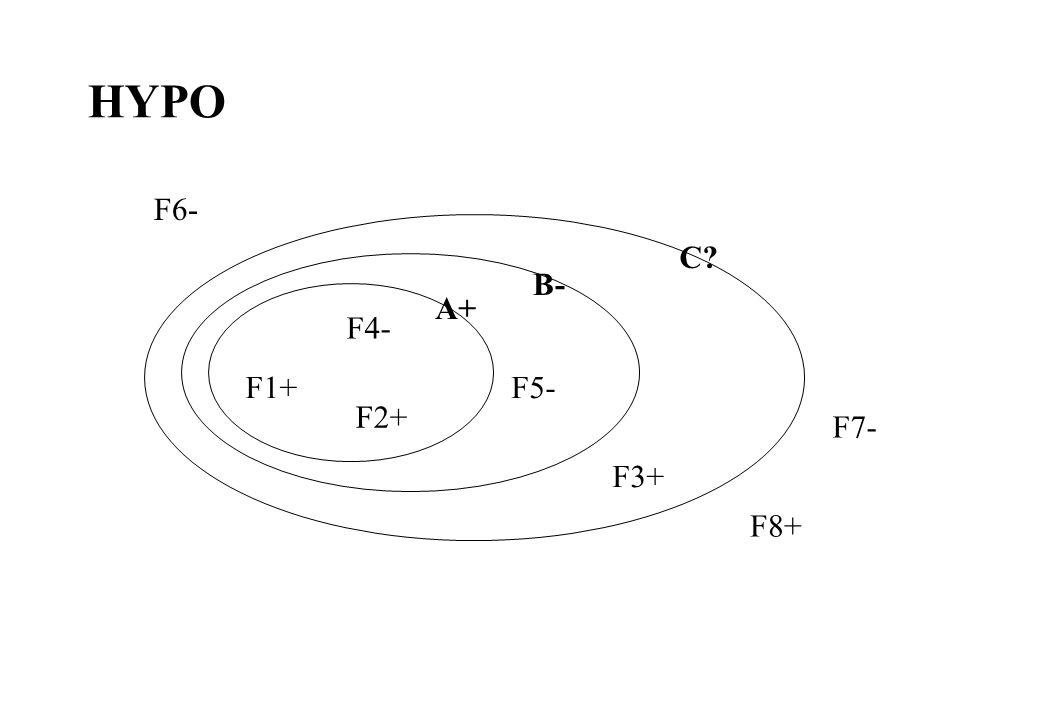 HYPO F1+ F2+ F3+ F4- F5- F6- F7- F8+ A+ B- C