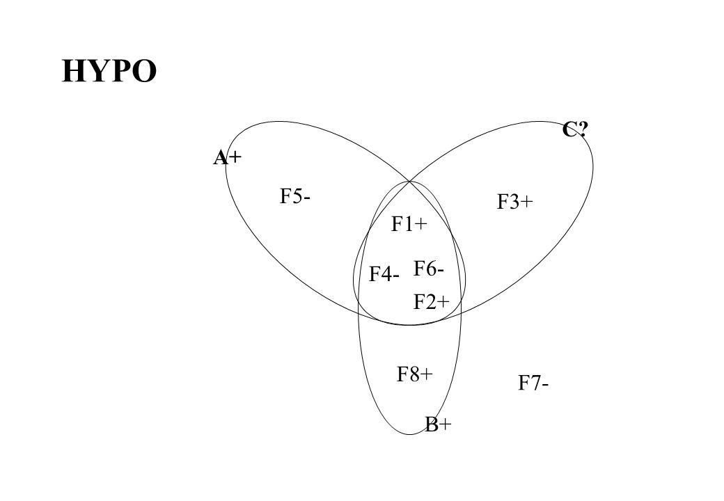 HYPO F1+ F2+ F3+ F4- F5- F6- F8+ F7- C A+ B+