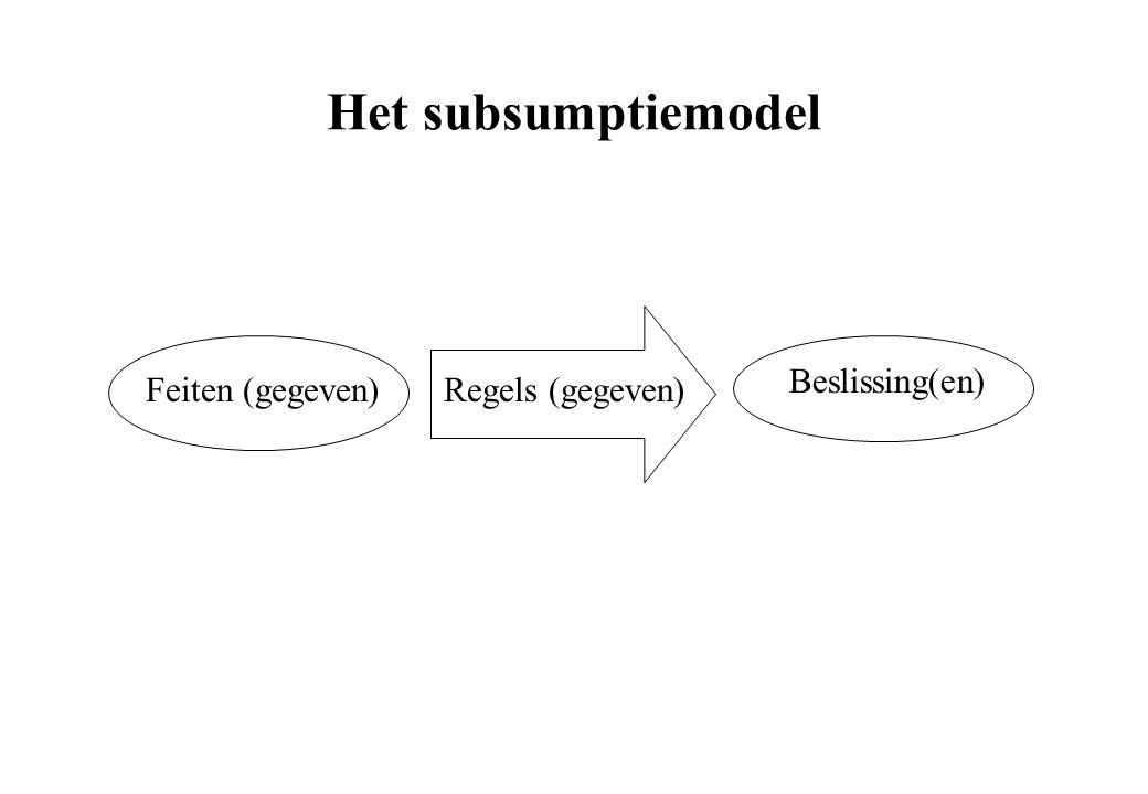 Het subsumptiemodel Feiten (gegeven) Beslissing(en) Regels (gegeven)