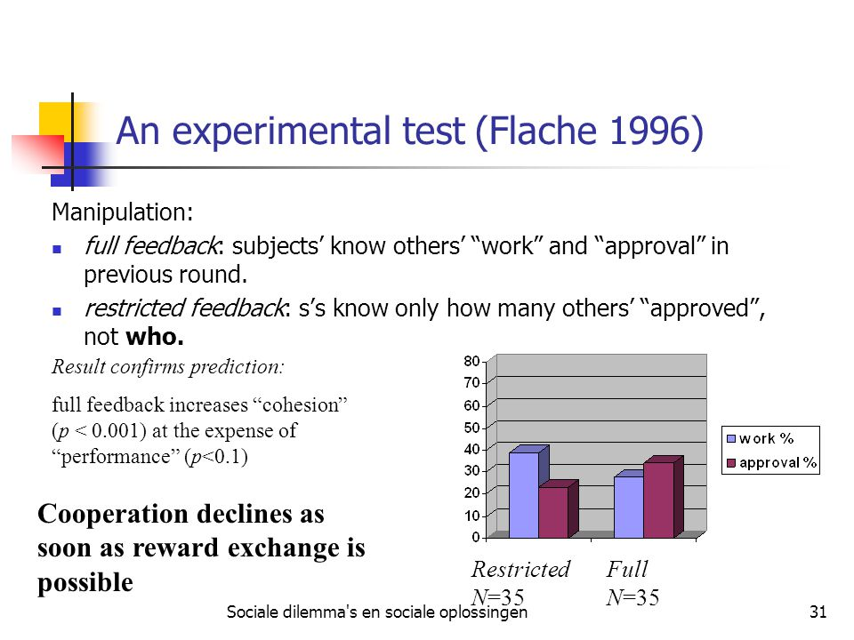 Sociale dilemma s en sociale oplossingen31 An experimental test (Flache 1996) Manipulation: full feedback: subjects' know others' work and approval in previous round.