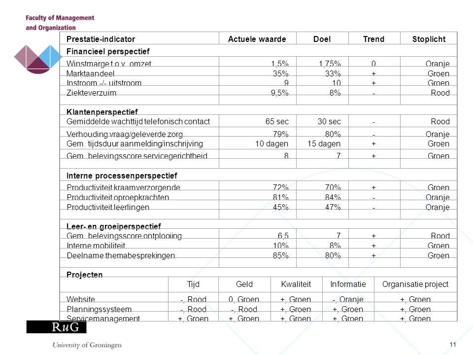 11 Prestatie-indicatorActuele waardeDoelTrendStoplicht Financìeel perspectief Winstmarge t.o.v. omzet1,5%1,75%0Oranje Marktaandeel35%33%+Groen Instroo