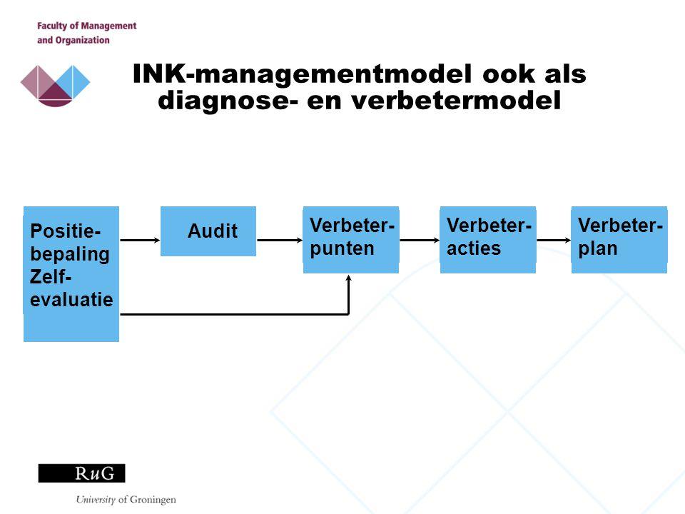 INK-managementmodel ook als diagnose- en verbetermodel Positie- bepaling Zelf- evaluatie Audit Verbeter- punten Verbeter- acties Verbeter- plan