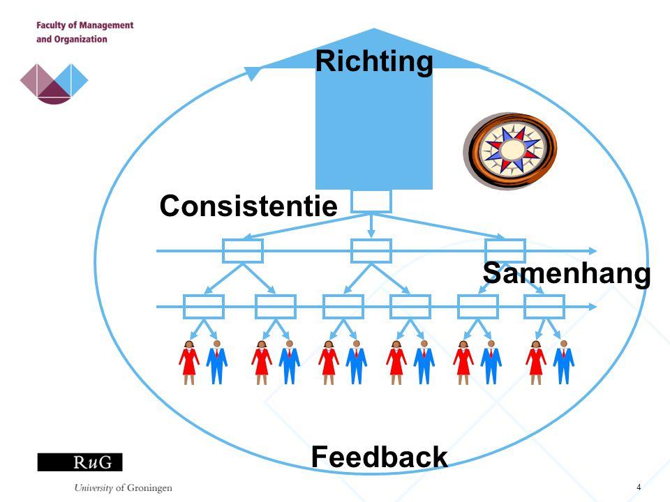 4 Richting Consistentie Samenhang Feedback