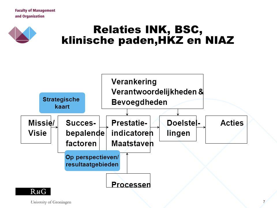 7 Relaties INK, BSC, klinische paden,HKZ en NIAZ Verankering Verantwoordelijkheden & Bevoegdheden Missie/Succes-Prestatie-Doelstel- Acties Visiebepale