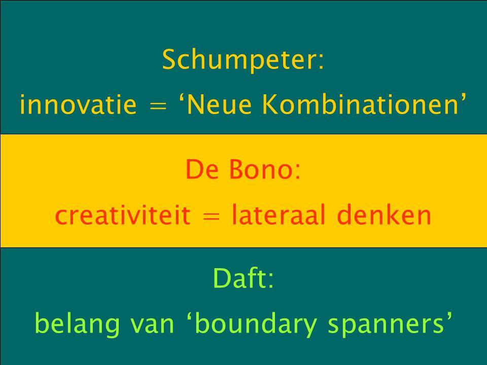 Schumpeter: innovatie = 'Neue Kombinationen' De Bono: creativiteit = lateraal denken Daft: belang van 'boundary spanners'