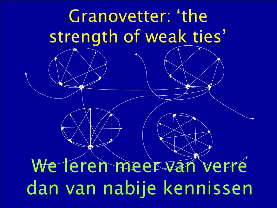 Granovetter: 'the strength of weak ties' We leren meer van verre dan van nabije kennissen