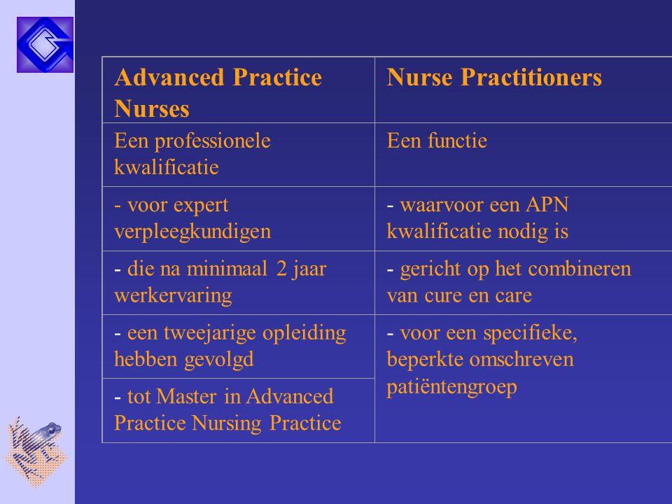 Advanced Practice Nurses Nurse Practitioners Een professionele kwalificatie Een functie - voor expert verpleegkundigen - waarvoor een APN kwalificatie