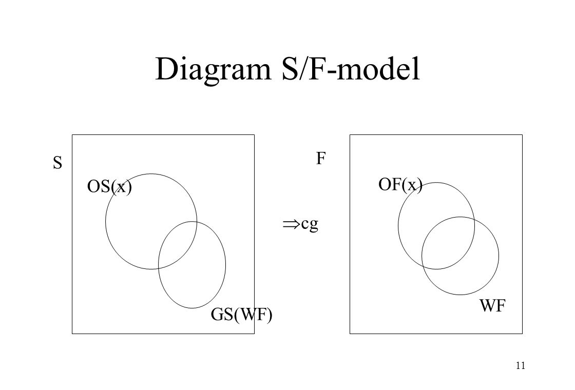 11 Diagram S/F-model OF(x) WF F OS(x) GS(WF) S  cg