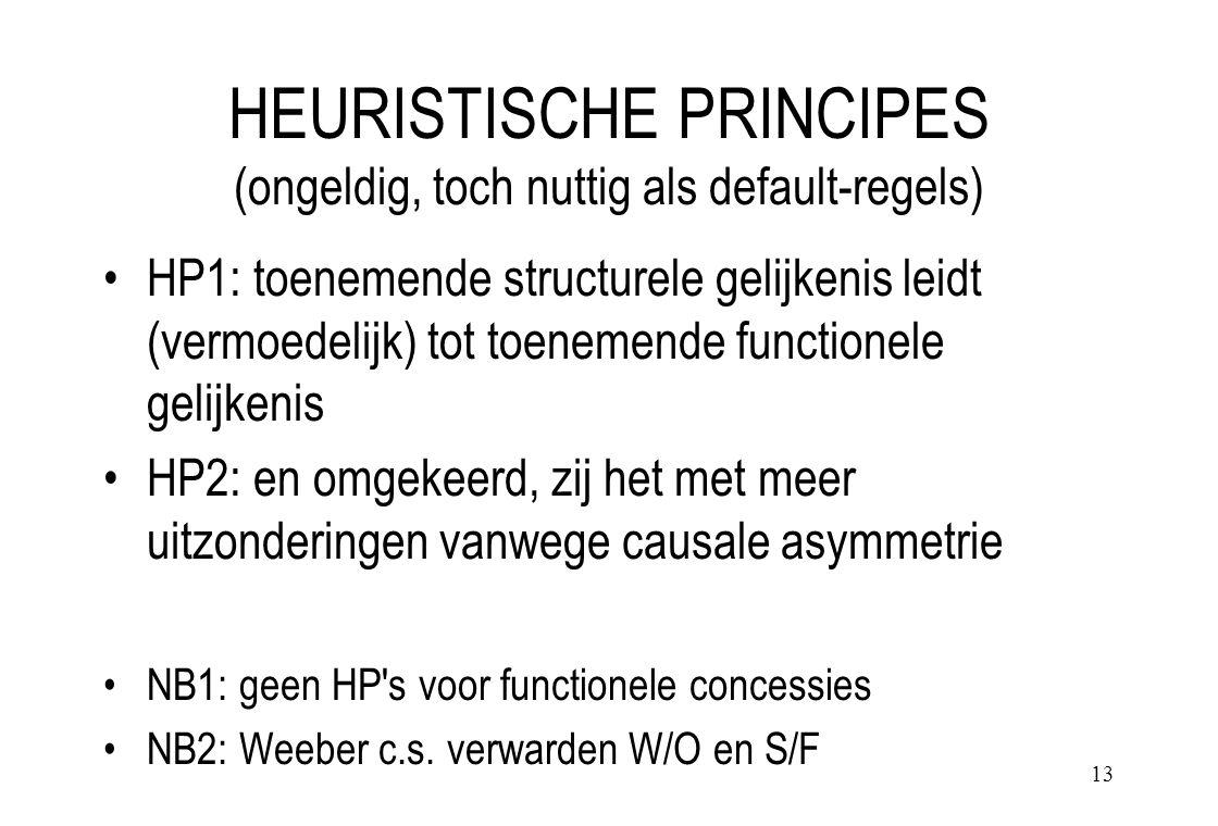13 HEURISTISCHE PRINCIPES (ongeldig, toch nuttig als default-regels) HP1: toenemende structurele gelijkenis leidt (vermoedelijk) tot toenemende functionele gelijkenis HP2: en omgekeerd, zij het met meer uitzonderingen vanwege causale asymmetrie NB1: geen HP s voor functionele concessies NB2: Weeber c.s.