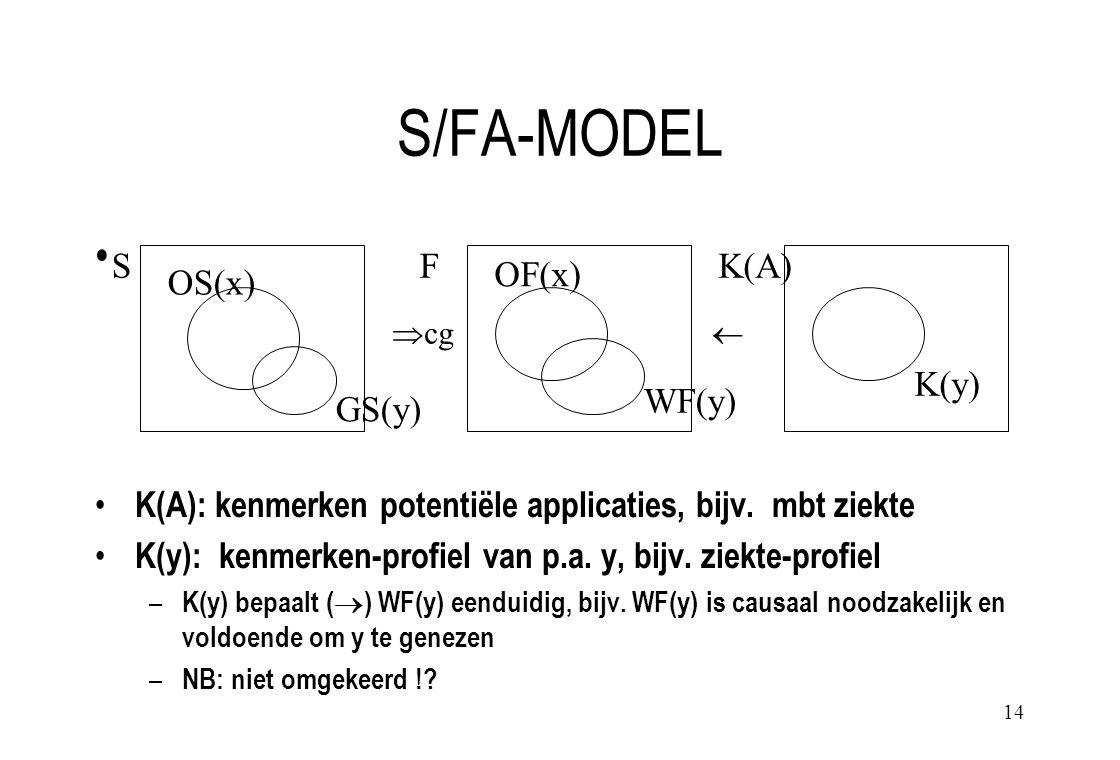 14 S/FA-MODEL K(A): kenmerken potentiële applicaties, bijv.