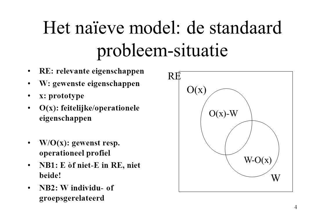 4 Het naïeve model: de standaard probleem-situatie RE: relevante eigenschappen W: gewenste eigenschappen x: prototype O(x): feitelijke/operationele eigenschappen W/O(x): gewenst resp.