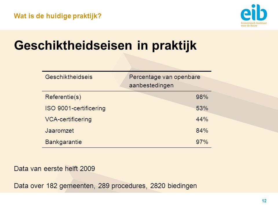 12 Geschiktheidseisen in praktijk Wat is de huidige praktijk? Geschiktheidseis Percentage van openbare aanbestedingen Referentie(s)98% ISO 9001-certif