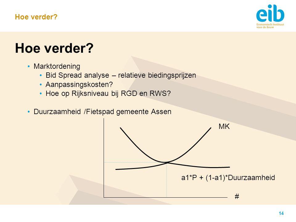 14 Hoe verder? Marktordening Bid Spread analyse – relatieve biedingsprijzen Aanpassingskosten? Hoe op Rijksniveau bij RGD en RWS? Duurzaamheid /Fietsp