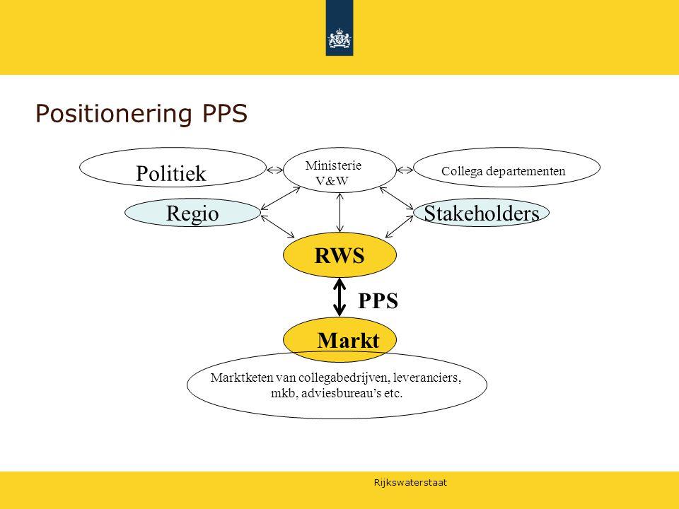 Rijkswaterstaat Positionering PPS RWS Marktketen van collegabedrijven, leveranciers, mkb, adviesbureau's etc. StakeholdersRegio PPS Ministerie V&W Pol