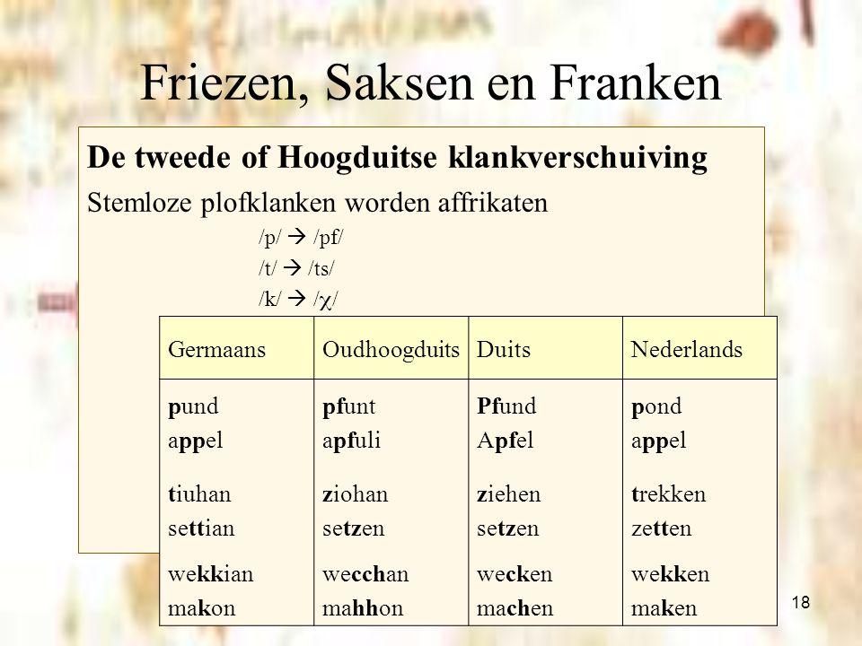 18 Friezen, Saksen en Franken De tweede of Hoogduitse klankverschuiving Stemloze plofklanken worden affrikaten /p/  /pf/ /t/  /ts/ /k/  /  / Germa