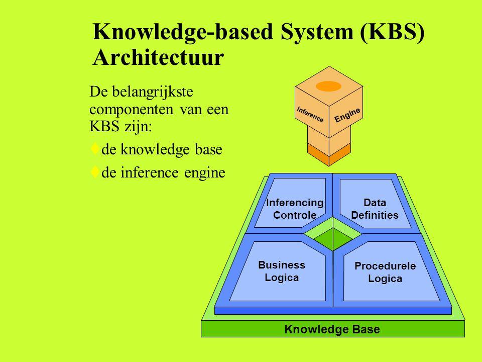 Knowledge-based System (KBS) Architectuur De belangrijkste componenten van een KBS zijn: tde knowledge base tde inference engine Inference Engine Data Definities Inferencing Controle Business Logica Procedurele Logica Knowledge Base