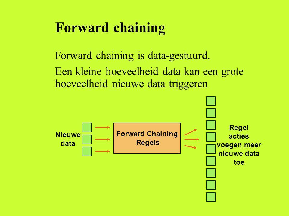 Forward chaining Forward chaining is data-gestuurd. Een kleine hoeveelheid data kan een grote hoeveelheid nieuwe data triggeren Nieuwe data Regel acti