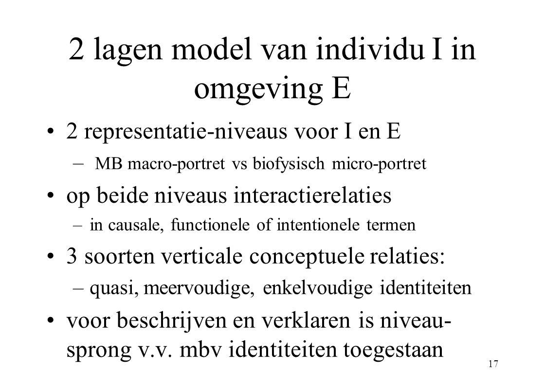 17 2 lagen model van individu I in omgeving E 2 representatie-niveaus voor I en E – MB macro-portret vs biofysisch micro-portret op beide niveaus interactierelaties –in causale, functionele of intentionele termen 3 soorten verticale conceptuele relaties: –quasi, meervoudige, enkelvoudige identiteiten voor beschrijven en verklaren is niveau- sprong v.v.