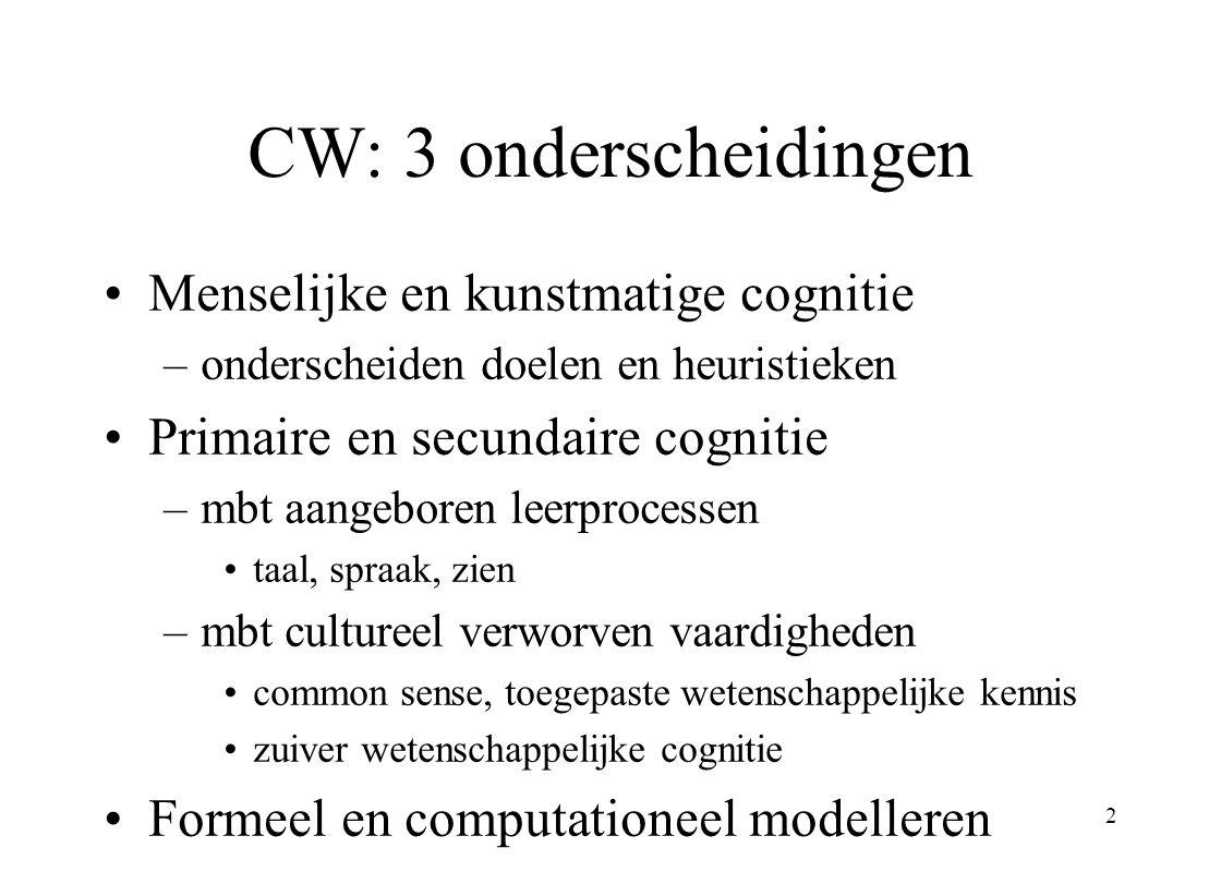 2 CW: 3 onderscheidingen Menselijke en kunstmatige cognitie –onderscheiden doelen en heuristieken Primaire en secundaire cognitie –mbt aangeboren leerprocessen taal, spraak, zien –mbt cultureel verworven vaardigheden common sense, toegepaste wetenschappelijke kennis zuiver wetenschappelijke cognitie Formeel en computationeel modelleren