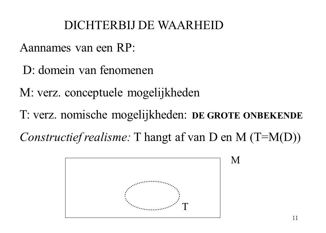 11 DICHTERBIJ DE WAARHEID Aannames van een RP: D: domein van fenomenen M: verz. conceptuele mogelijkheden T: verz. nomische mogelijkheden: DE GROTE ON