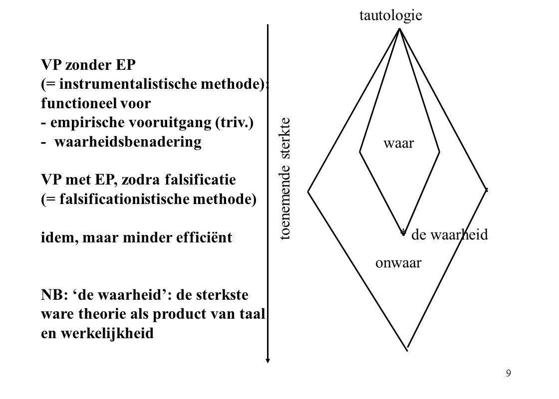 9 tautologie waar onwaar * de waarheid toenemende sterkte VP zonder EP (= instrumentalistische methode): functioneel voor - empirische vooruitgang (tr