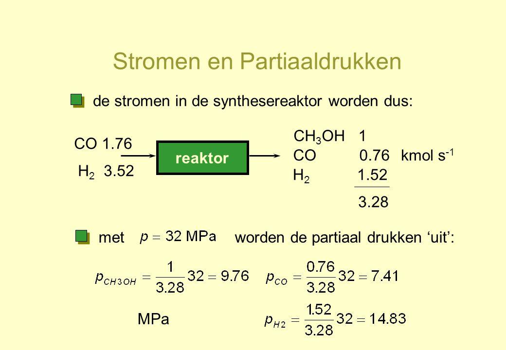 Stromen en Partiaaldrukken reaktor CO 1.76 H 2 3.52 CH 3 OH 1 CO 0.76 H 2 1.52 kmol s -1 de stromen in de synthesereaktor worden dus: metworden de par